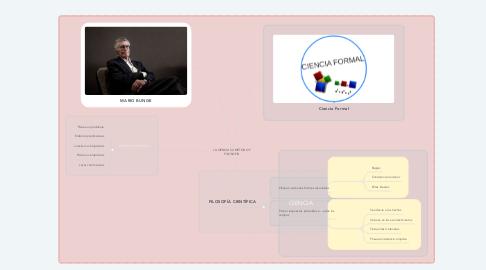 Mind Map: LA CIENCIA SU MÉTODO Y FILOSOFÍA