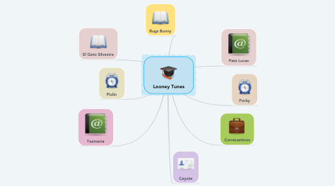 Mind Map: Looney Tunes