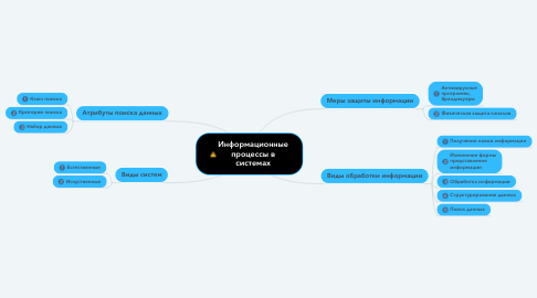 Mind Map: Информационные процессы в системах