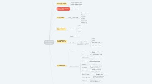 Mind Map: Plan General de Contabilidad