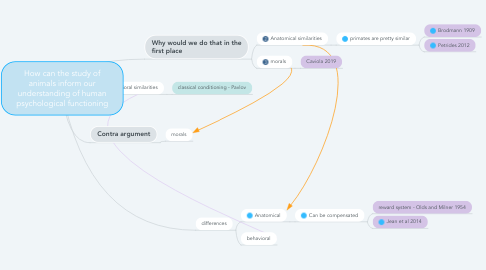 Mind Map: How can the study of animals inform our understanding of human psychological functioning