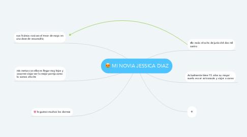 Mind Map: MI NOVIA JESSICA DIAZ
