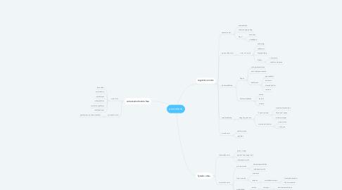 Mind Map: peuterfase