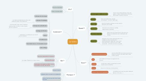 Mind Map: La bière