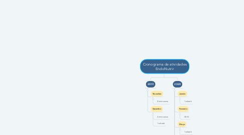 Mind Map: Cronograma de atividades EndoNutrir