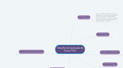 Mind Map: Trabalho de Conclusão de Curso (TCC)
