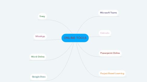 Mind Map: ONLINE TOOLS