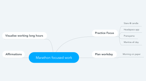 Mind Map: Marathon focused work