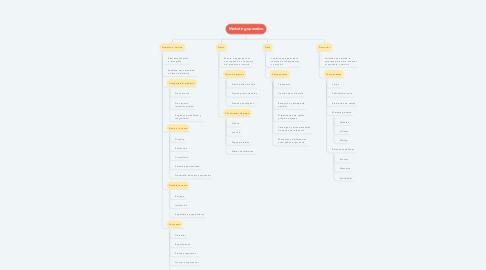 Mind Map: Marketing operativo