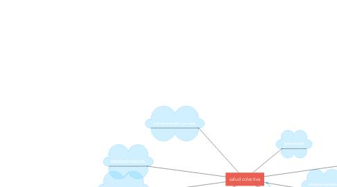 Mind Map: salud colectiva