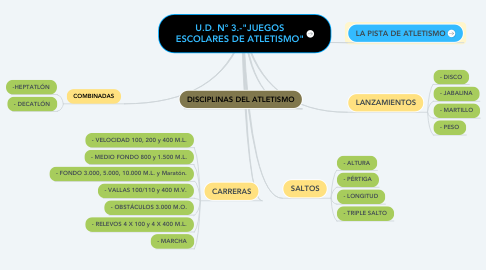 """Mind Map: U.D. Nº 3.-""""JUEGOS ESCOLARES DE ATLETISMO"""""""
