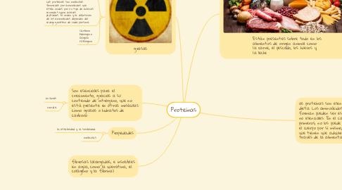 Mind Map: Proteínas