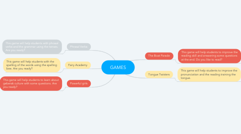 Mind Map: GAMES