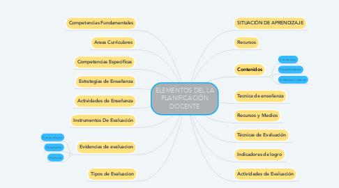 Mind Map: ELEMENTOS DEL LA PLANIFICACIÓN DOCENTE
