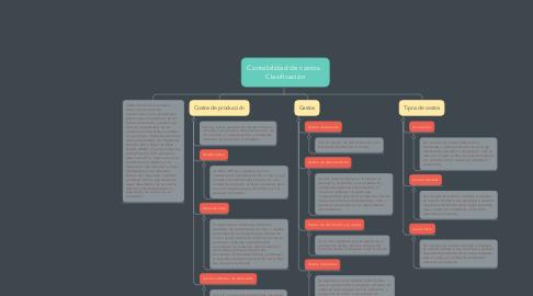 Mind Map: Contabilidad de costos.  Clasificación