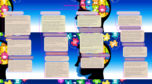 Mind Map: APRENDIZAJE ASOCIATIVO