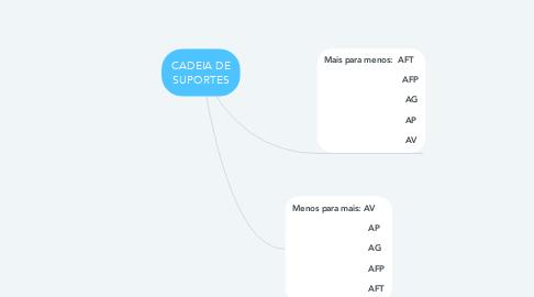 Mind Map: REFORÇO