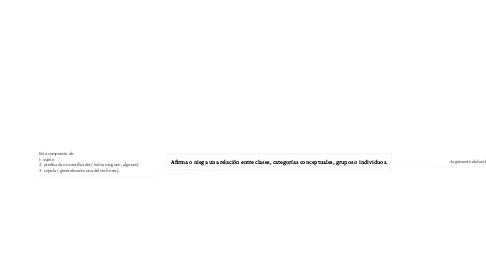 Mind Map: Afirma o niega una relación entre clases, categorías conceptuales, grupos o individuos.