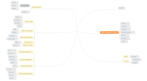Mind Map: Outils web 2.0