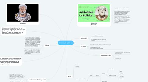 Mind Map: Etica de Aristòteles