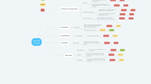 Mind Map: Arbol de utilidad