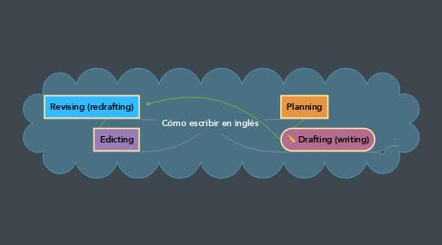Mind Map: Cómo escribir en inglés