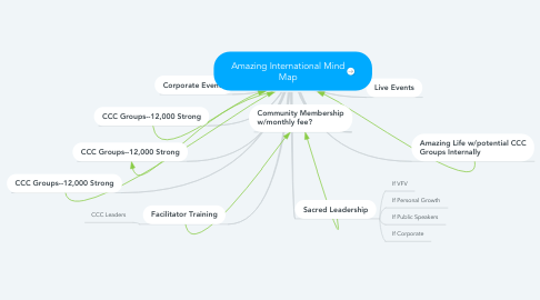 Mind Map: Amazing International Mind Map