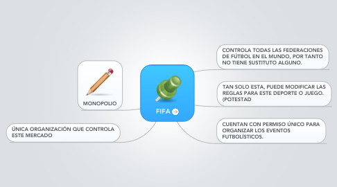 Mind Map: FIFA