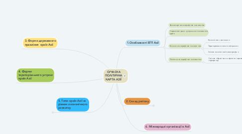 Mind Map: СУЧАСНА ПОЛІТИЧНА КАРТА АЗІЇ