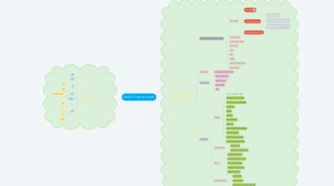Mind Map: Web 2.0 Tools on Internet
