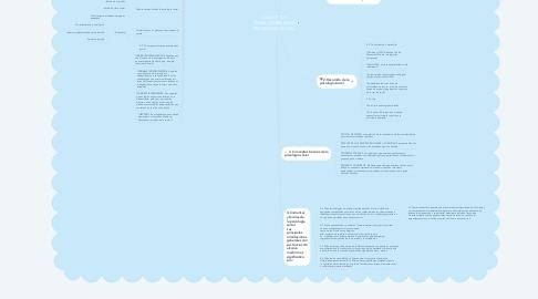 Mind Map: CONCEPTO Y TRAYECTORIA DE LA PSICOLOGÍA SOCIAL