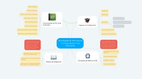 Mind Map: Tecnologías de Información y Comunicación en la Educación