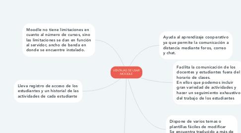 Mind Map: VENTAJAS DE USAR MOODLE