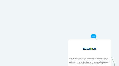 Mind Map: Icona