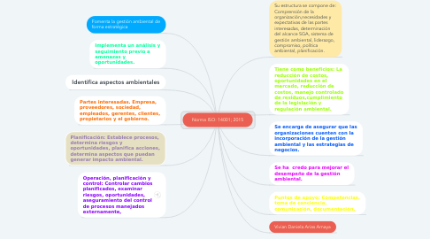 Mind Map: Norma ISO: 14001; 2015