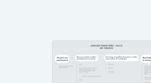 Mind Map: ANÁLISIS FINANCIERO - FLUJO DE FONDOS