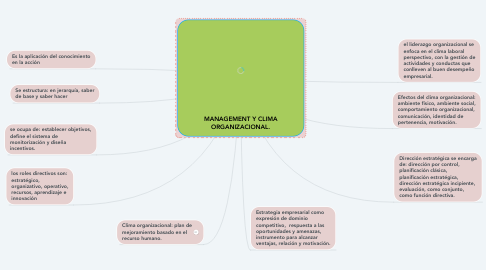 Mind Map: MANAGEMENT Y CLIMA ORGANIZACIONAL.