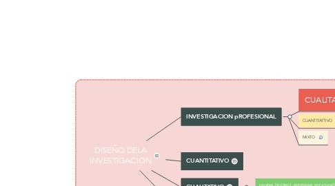 Mind Map: DISEÑO DELA INVESTIGACION