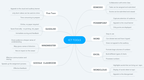 Mind Map: ICT TOOLS