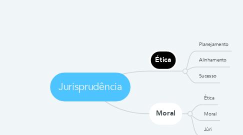 Mind Map: Jurisprudência