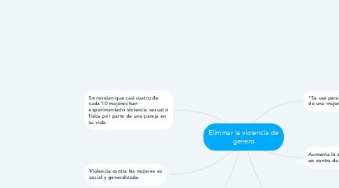 Mind Map: Eliminar la violencia de genero