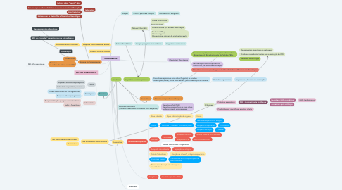 Mind Map: Imunidade inata