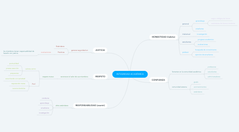 Mind Map: INTEGRIDAD ACADÉMICA