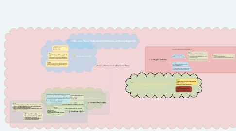 Mind Map: ตัวกลางหรือช่องทางการสื่อสารแบบไร้สาย