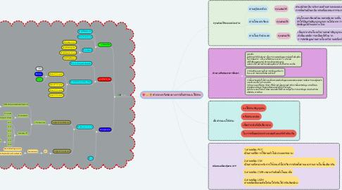 Mind Map: ตัวกลางหรือช่องทางการสื่อสารแบบใช้สาย