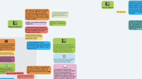 Mind Map: Definición de una LAN Inalambrica