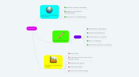 Mind Map: DESARROLLO