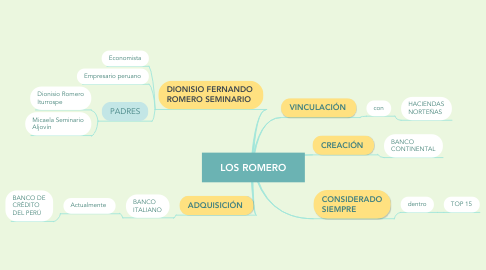 Mind Map: LOS ROMERO