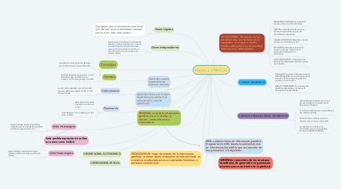 Mind Map: Genetica_UNAD_30