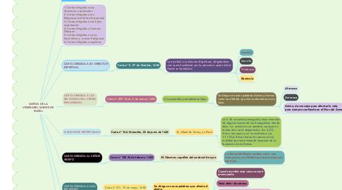 Mind Map: CARTAS DE LA VENERABEL MADRE DE MATEL